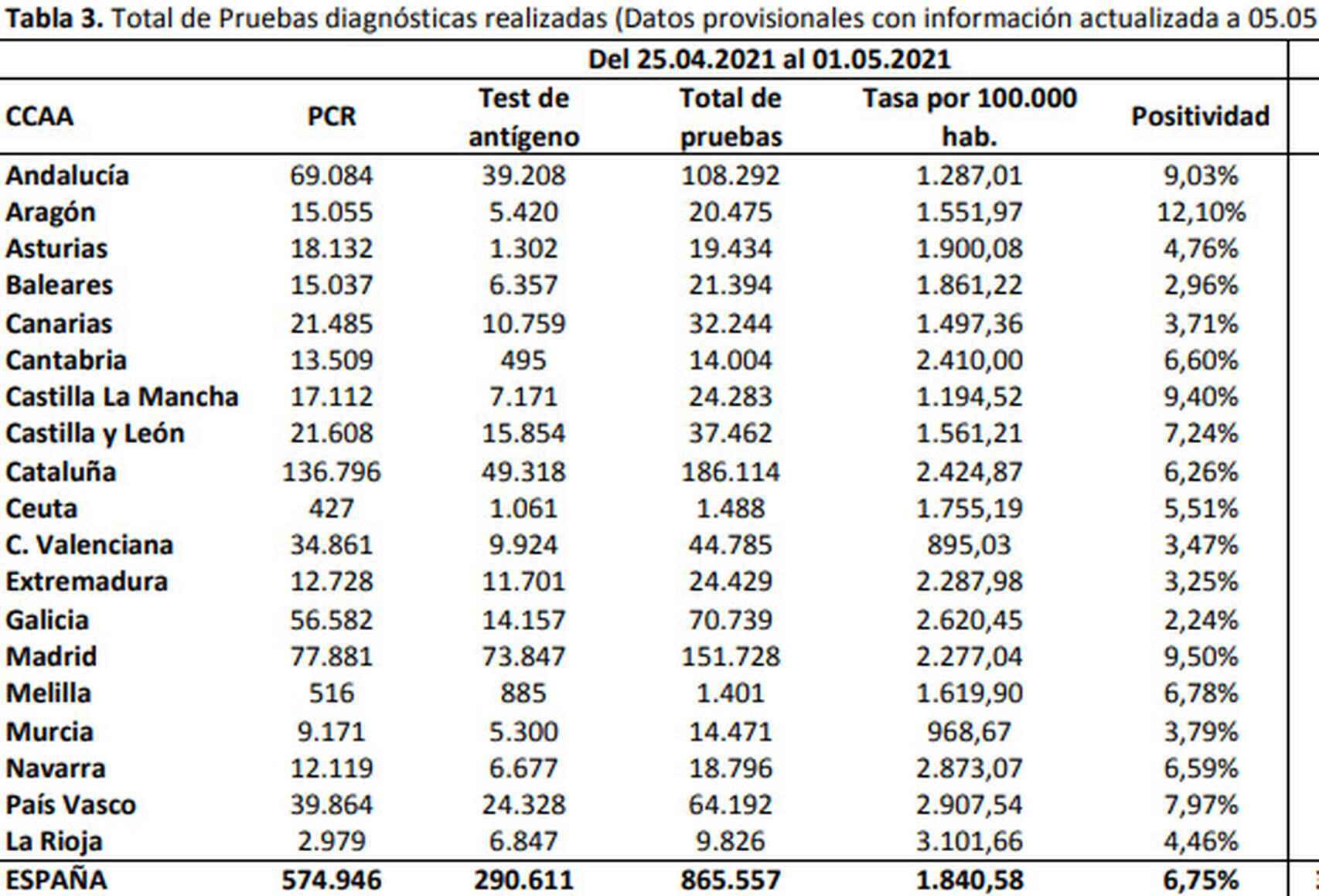 Total de pruebas realizadas por CC.AA