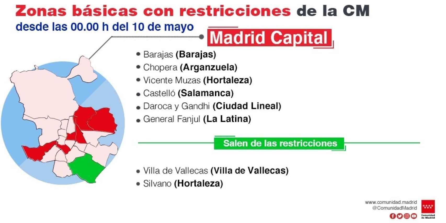 Zonas básicas con restricciones en Madrid capital