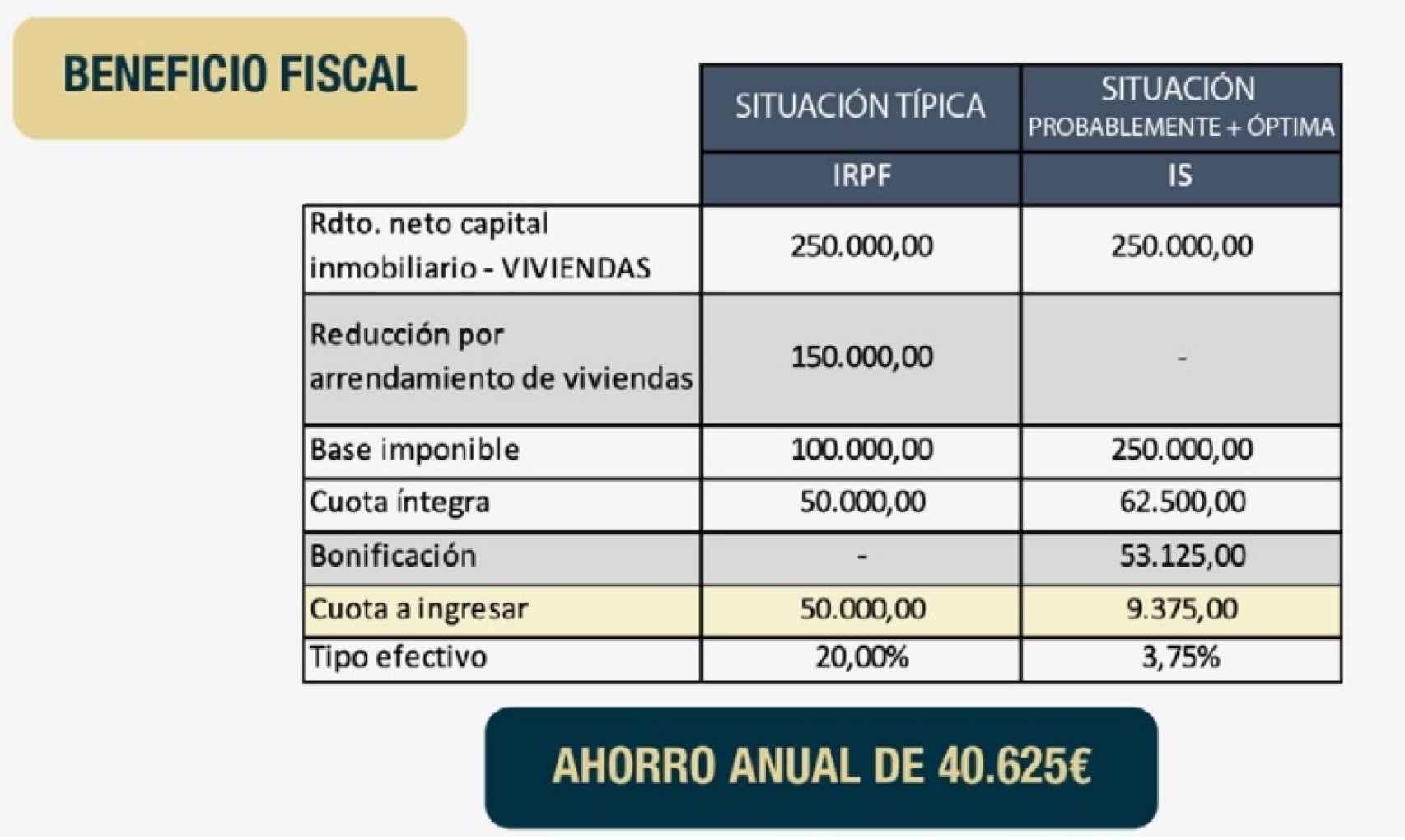 Ejemplo beneficio fiscal profesionalizar alquiler