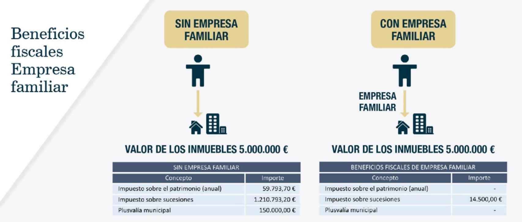 Beneficios fiscales de tener una empresa familiar.