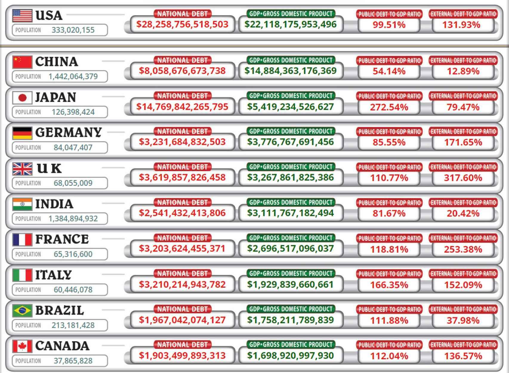 Deuda y PIB por países