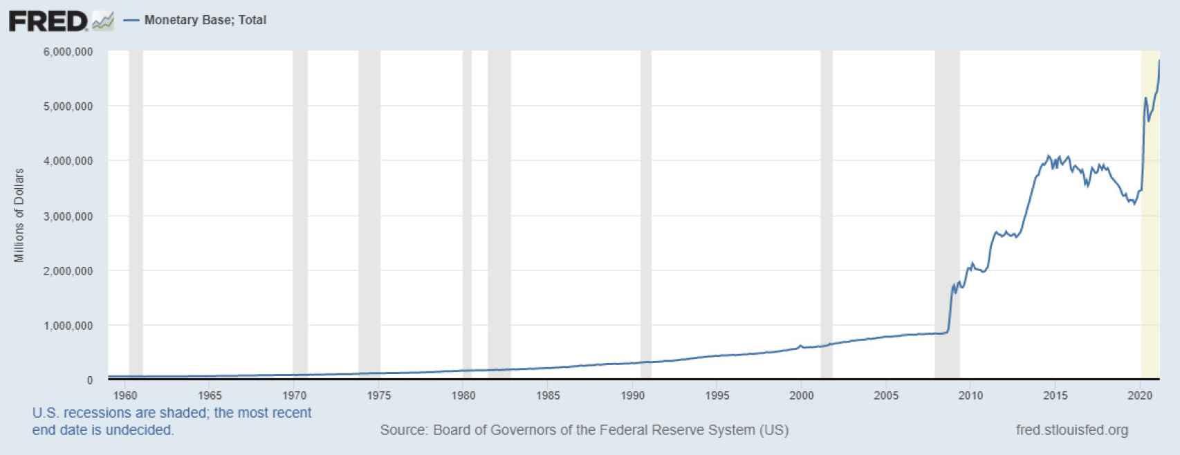 Base monetaria de EE.UU.