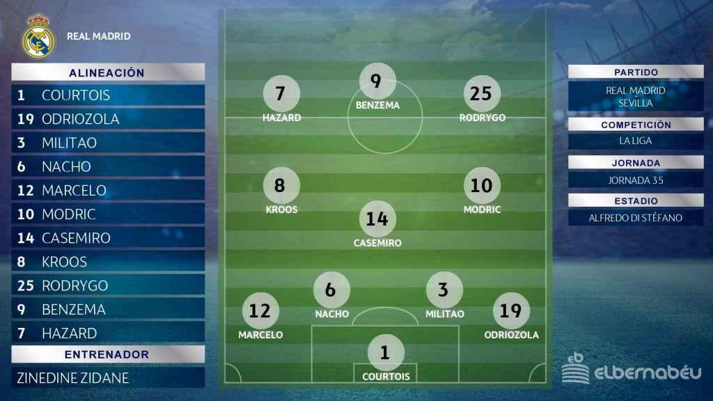 Posible once del Real Madrid ante el Sevilla