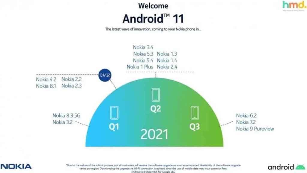 Nokia actualizacion Android 11 nuevo calendario