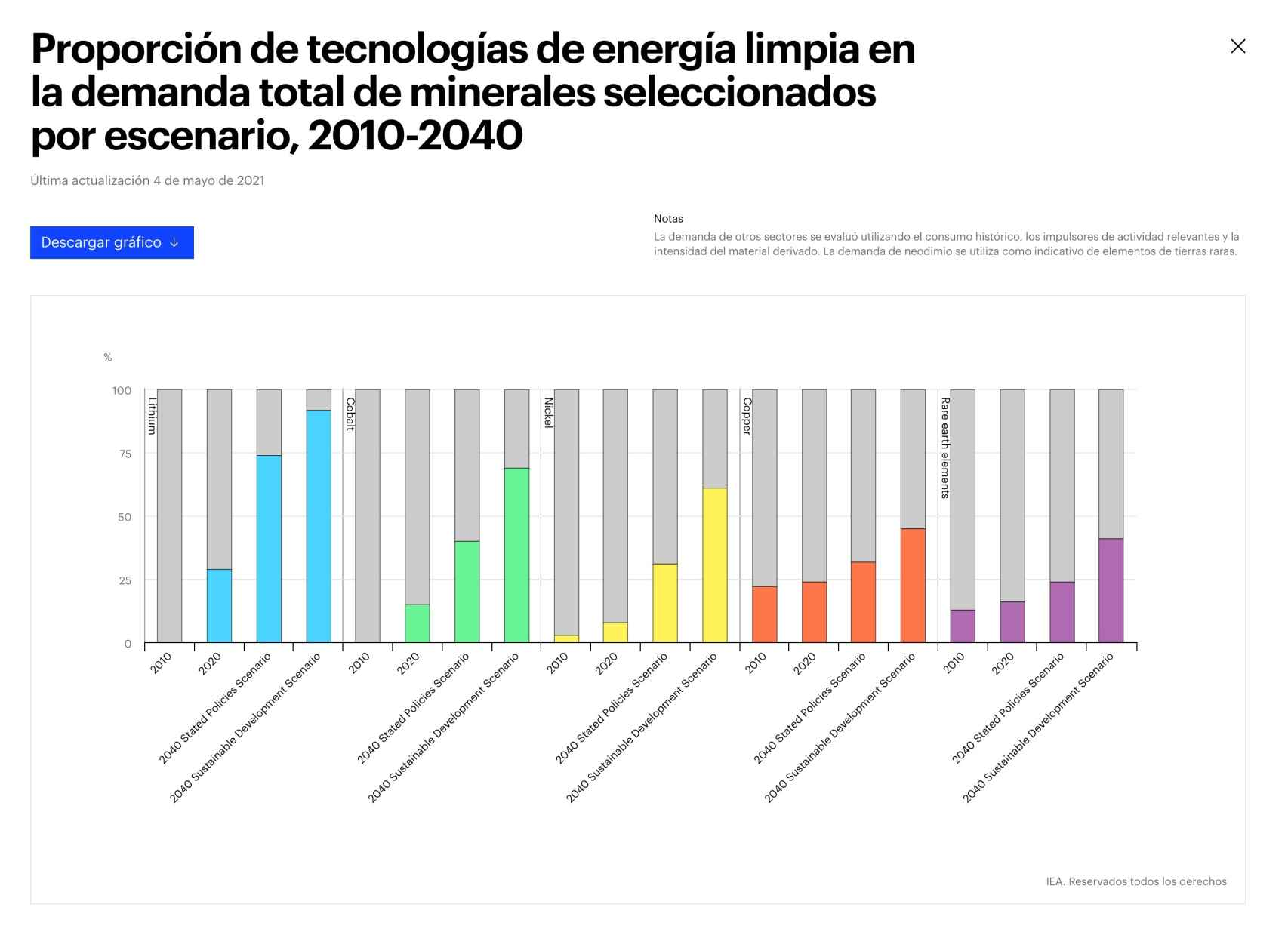 Proporción de tecnologías de energía limpia en la demanda total de minerales seleccionados por escenario, 2010-2040