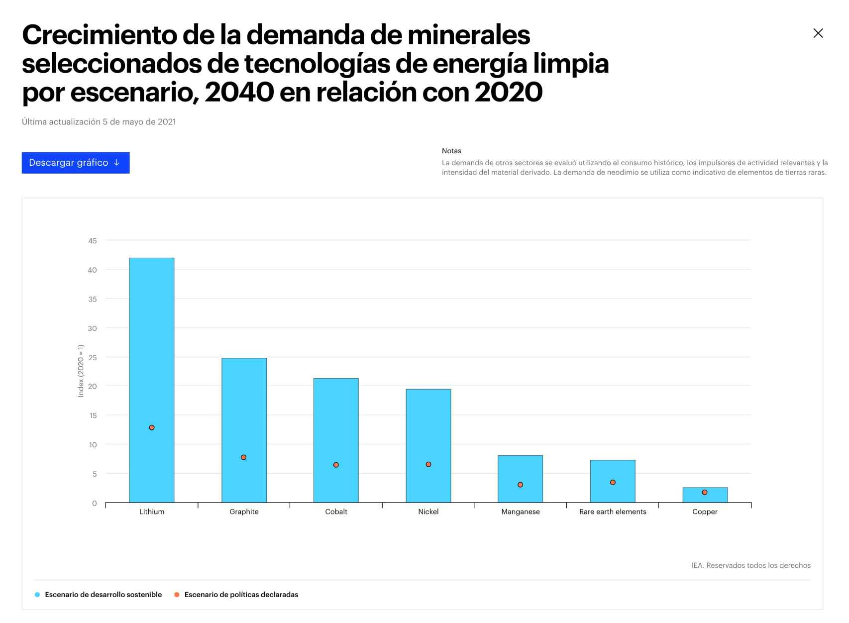 Crecimiento de la demanda de minerales seleccionados de tecnologías de energía limpia