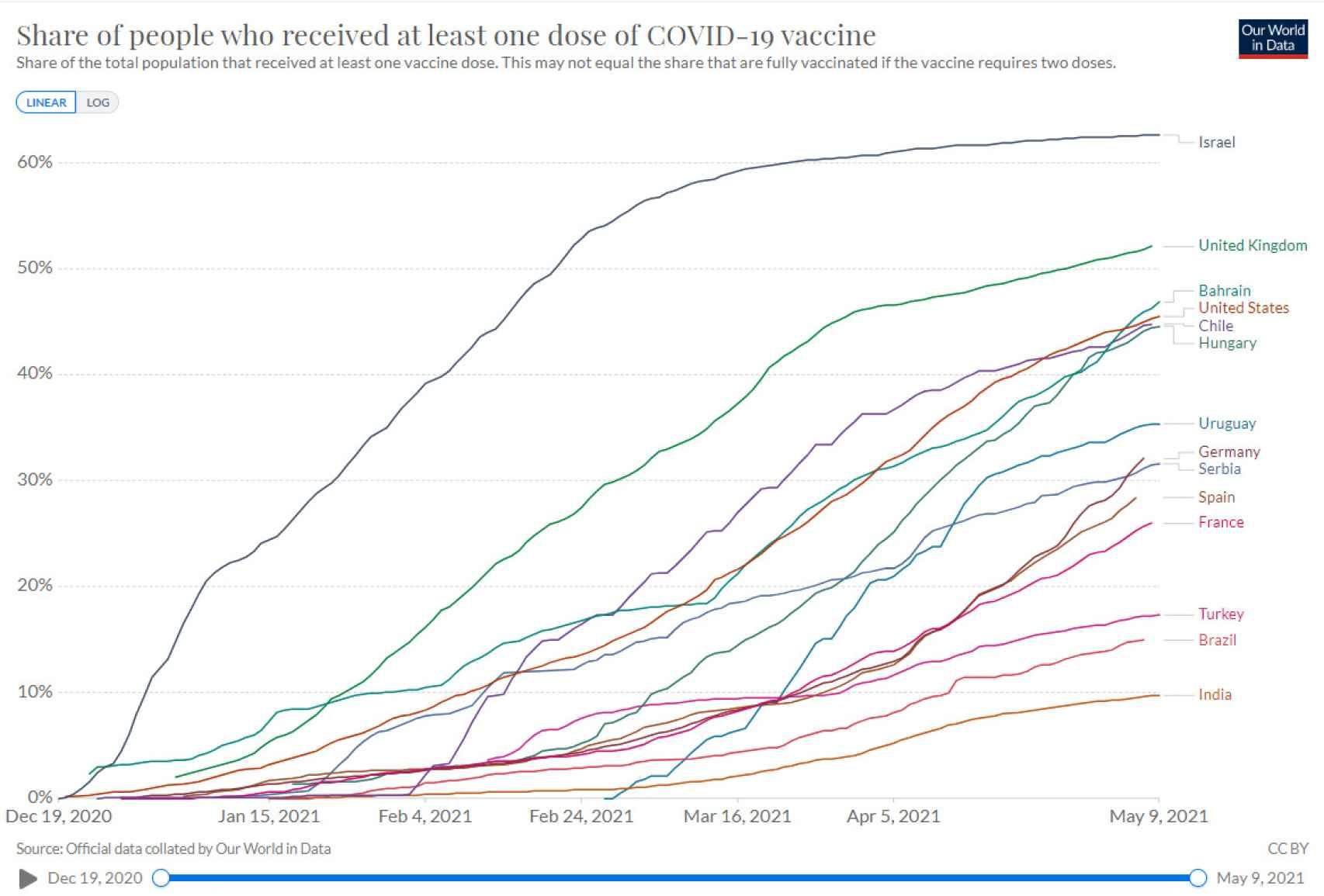 Porcentaje de población vacunada según país.
