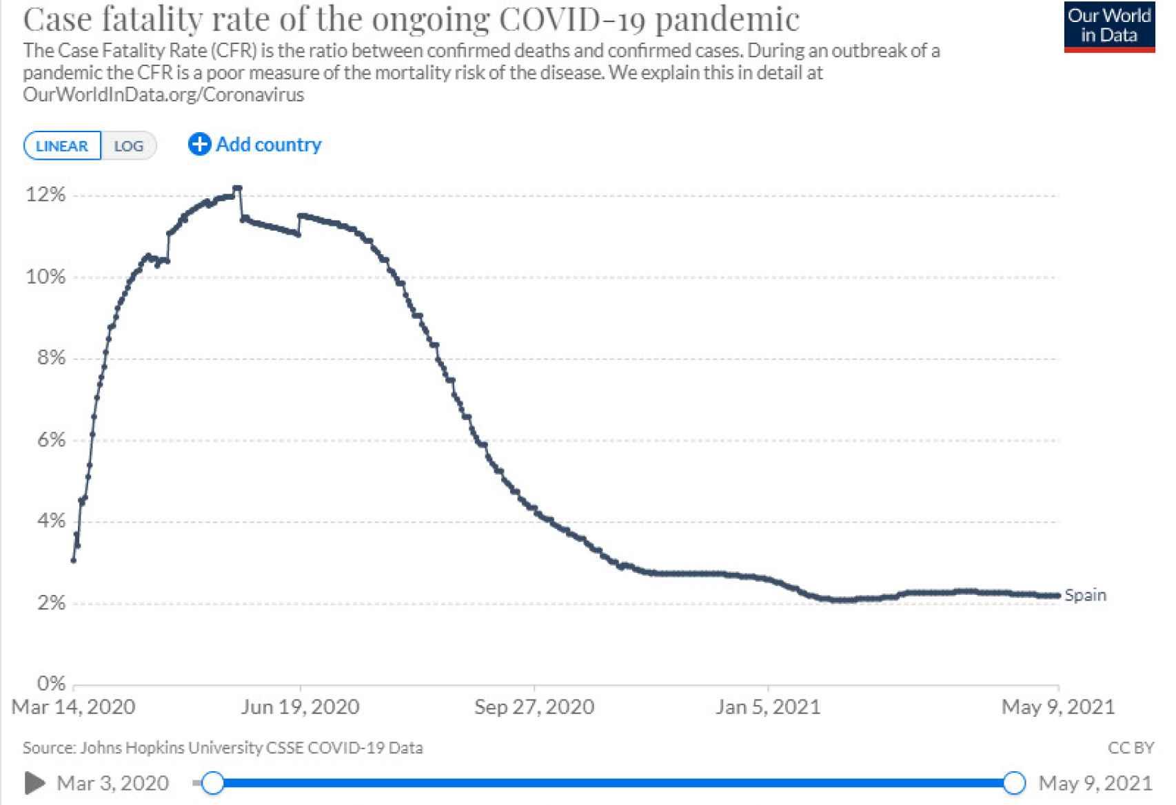 Mortalidad de la Covid-19 durante la pandemia.