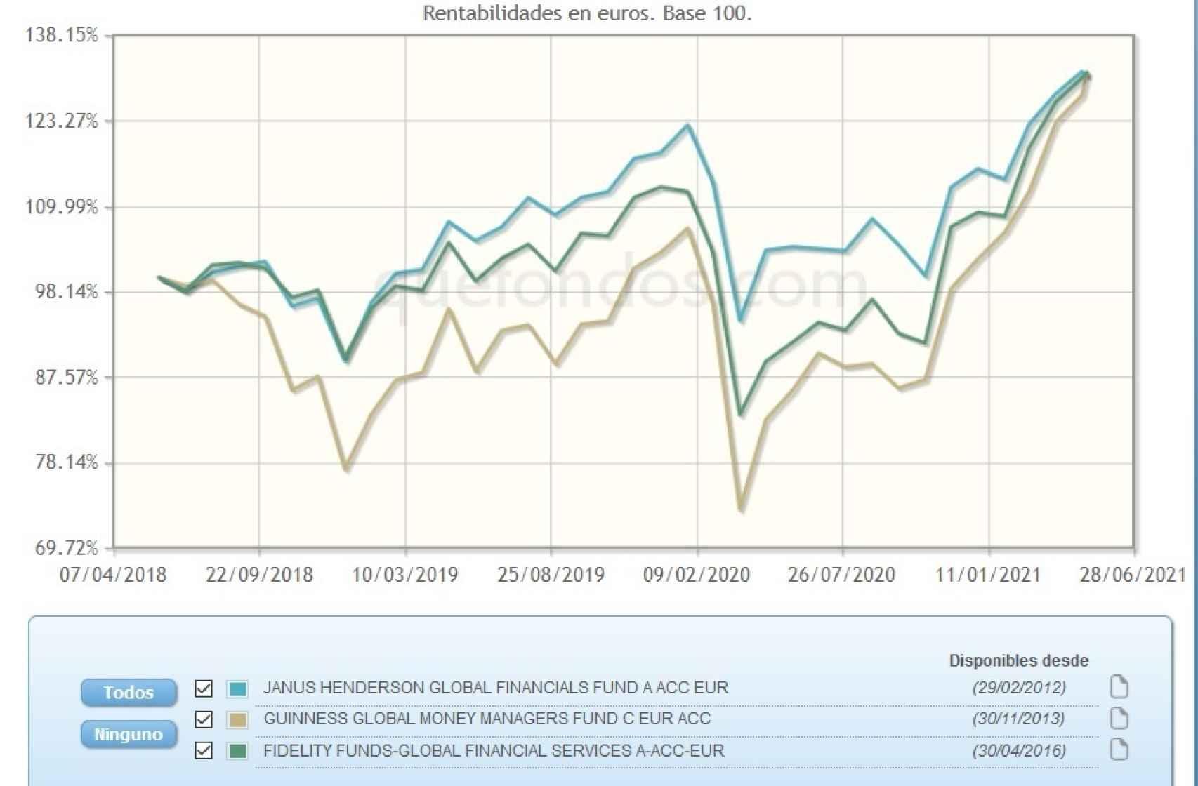 Evolución comparativa de fondos de inversión en valores financieros.