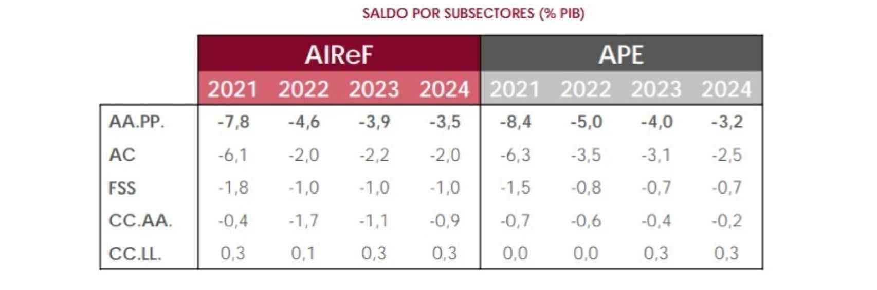 Déficit por sectores públicos. Fuente: AIReF.
