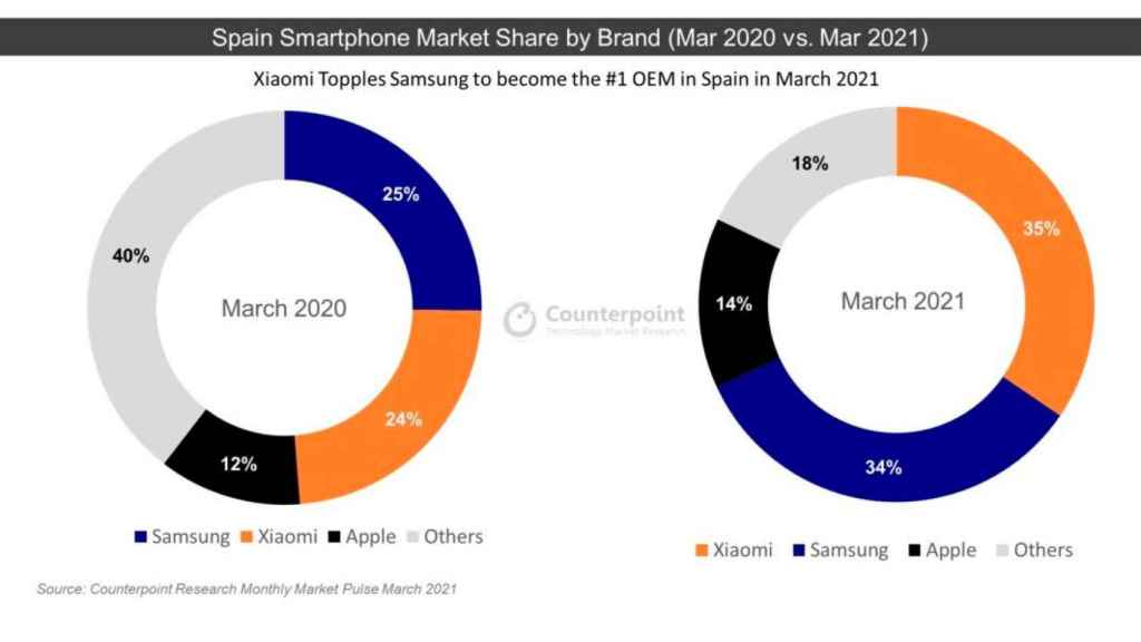 Market share of the mobile telephony sector in Europe