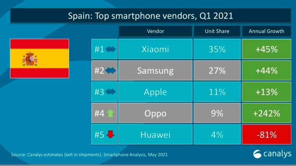 Smartphone market in Europe in the first quarter of 2021