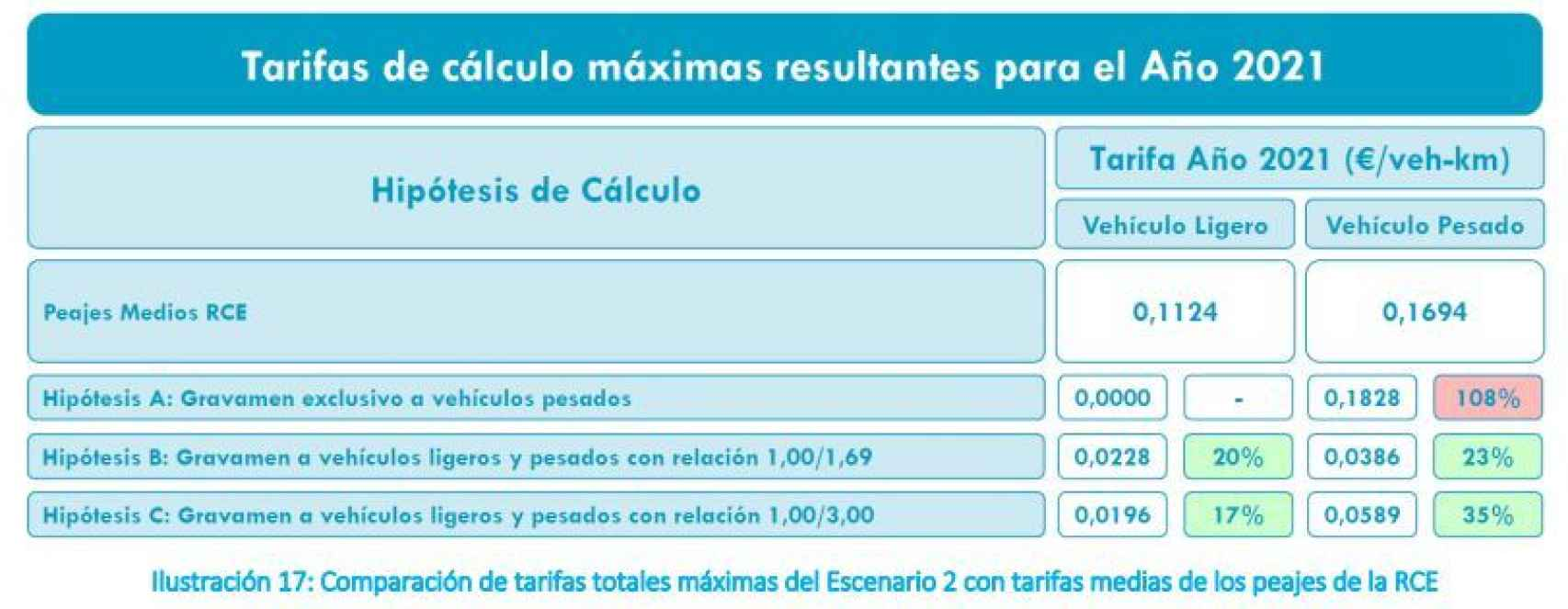 tarifas de cálculo