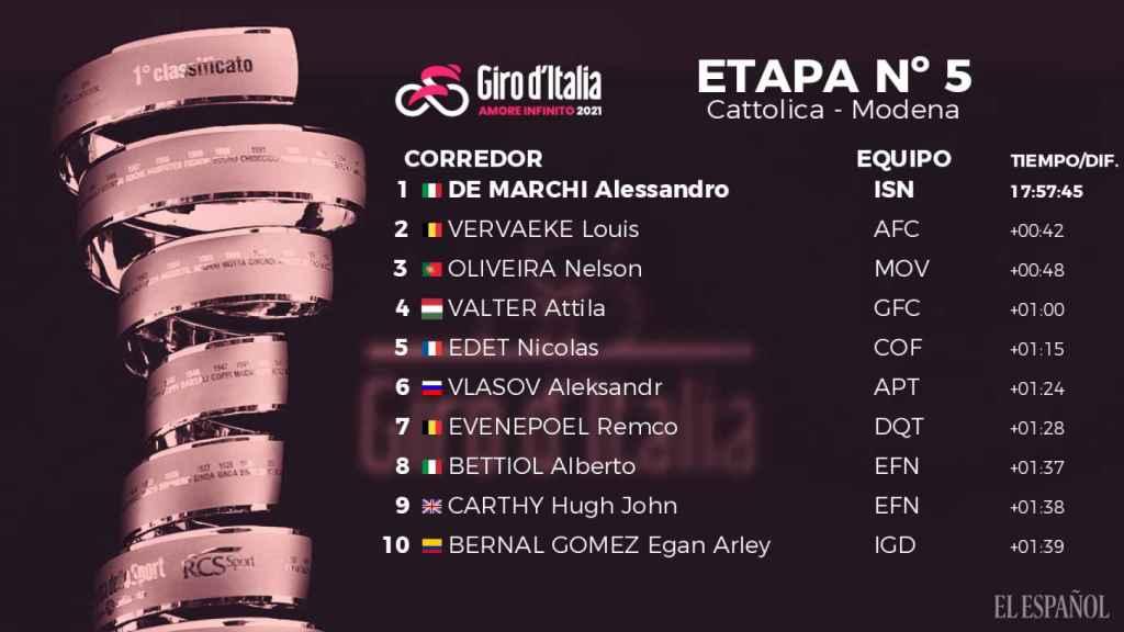 La clasificación general del Giro de Italia 2021 tras la quinta etapa