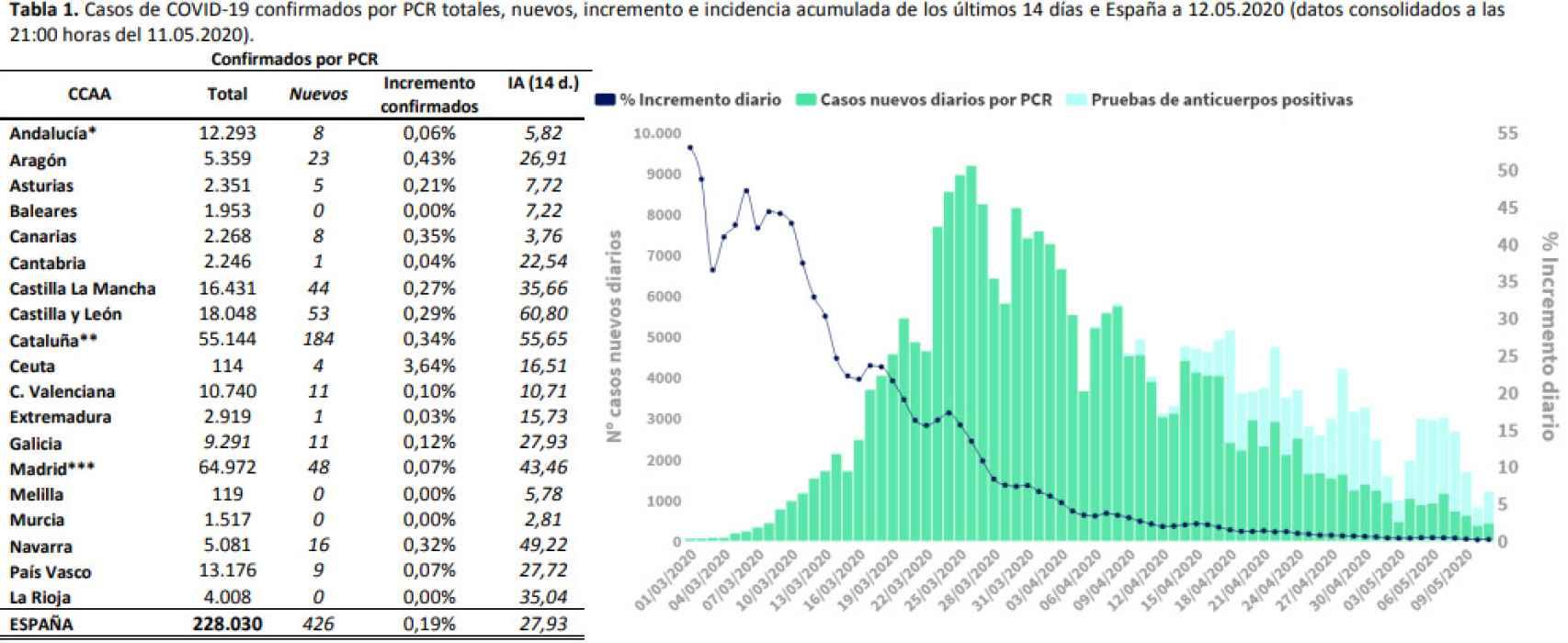 Casos confirmados por PCR desde el comienzo de la pandemia.