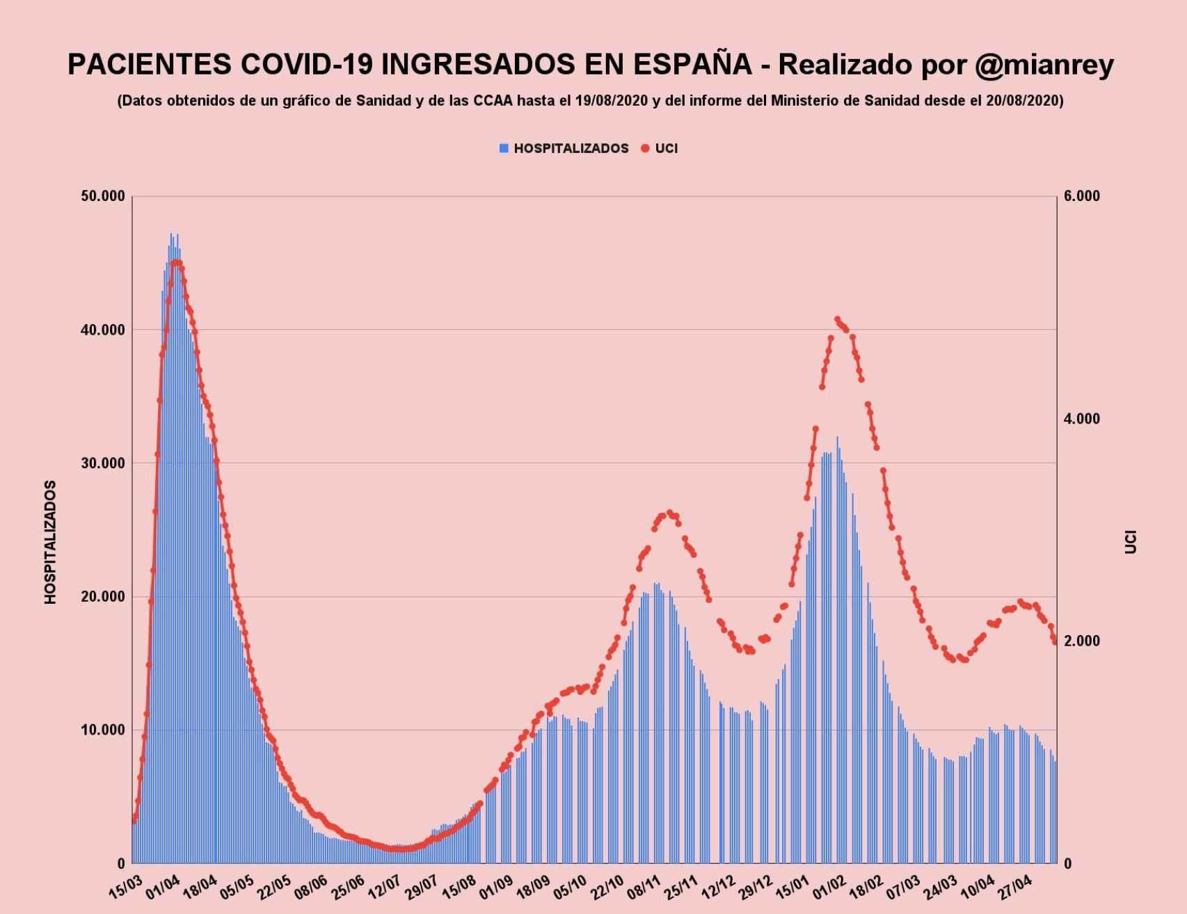 Pacientes Covid ingresados en España.