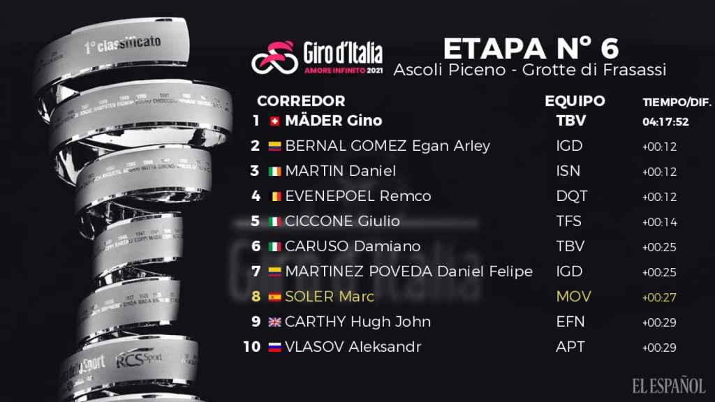 Clasificación de la sexta etapa del Giro de Italia 2021