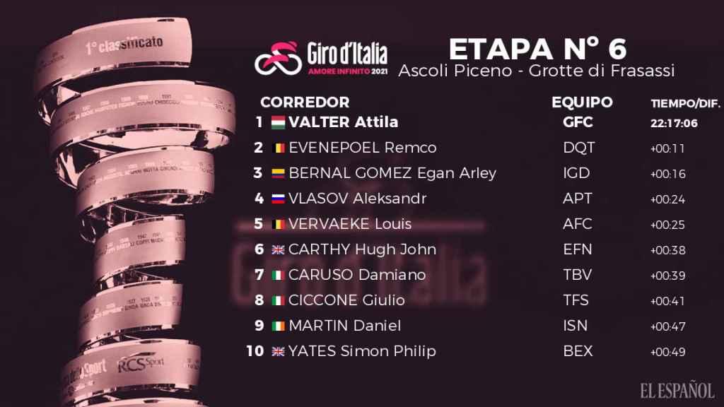 Clasificación del Giro de Italia 2021 tras la 6ª etapa