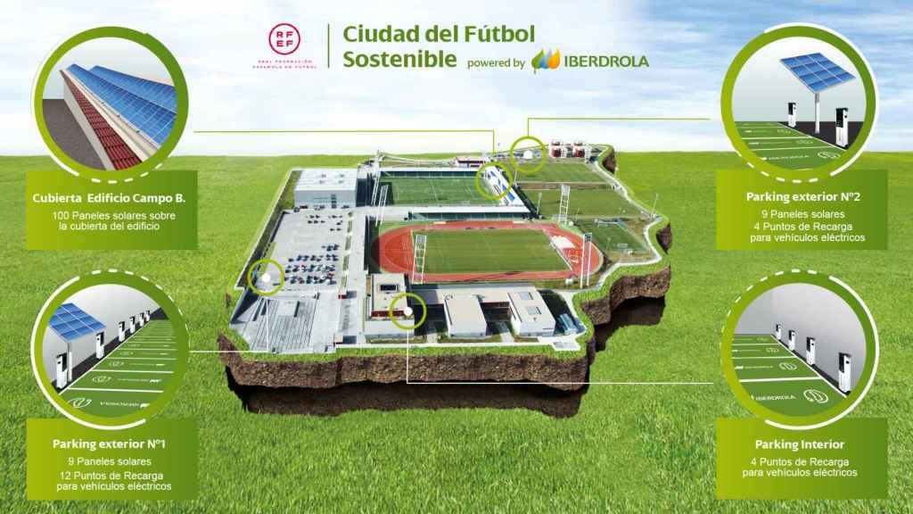 Infografía de las soluciones inteligentes que se instalarán en la Ciudad del Fútbol de la RFEF