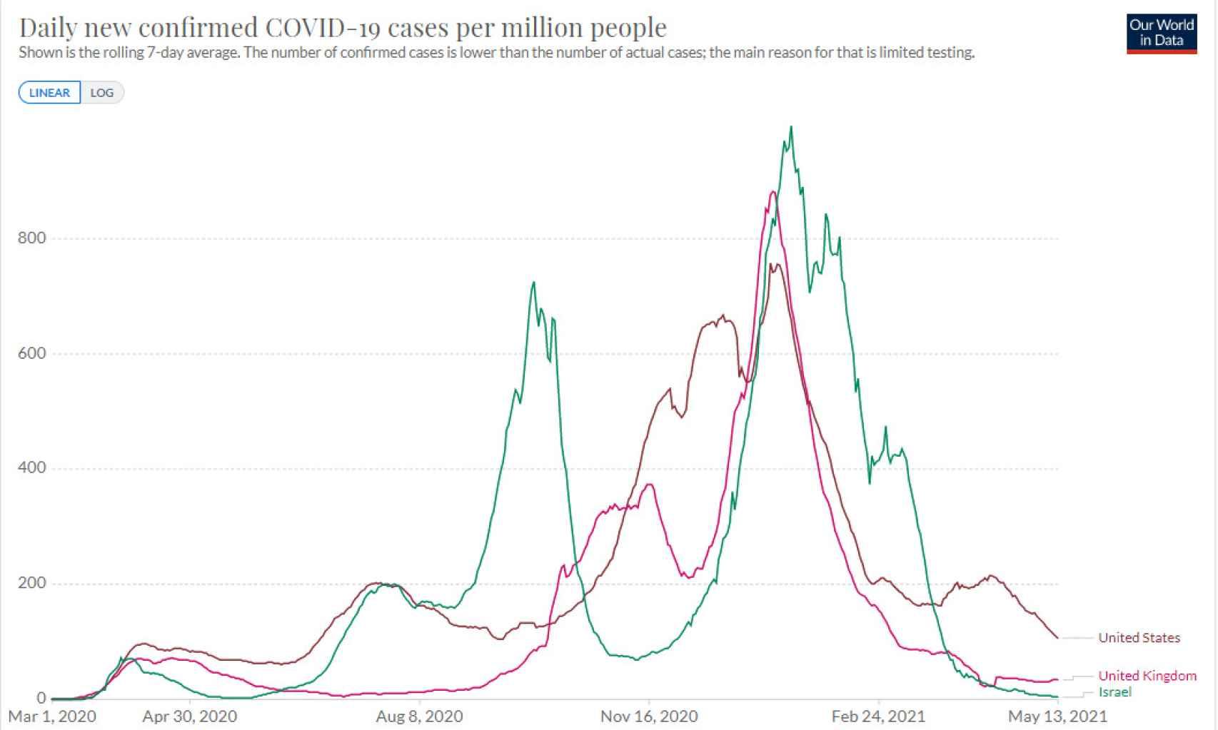 Nuevos casos diagnosticados por país y millón de habitantes.
