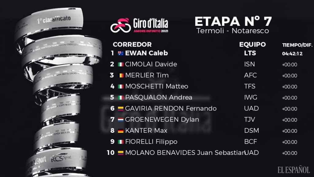 Clasificación de la 7ª etapa del Giro de Italia 2021