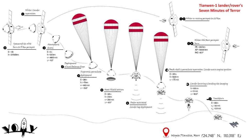 Proceso de aterrizaje en Marte de la Tianwen-1