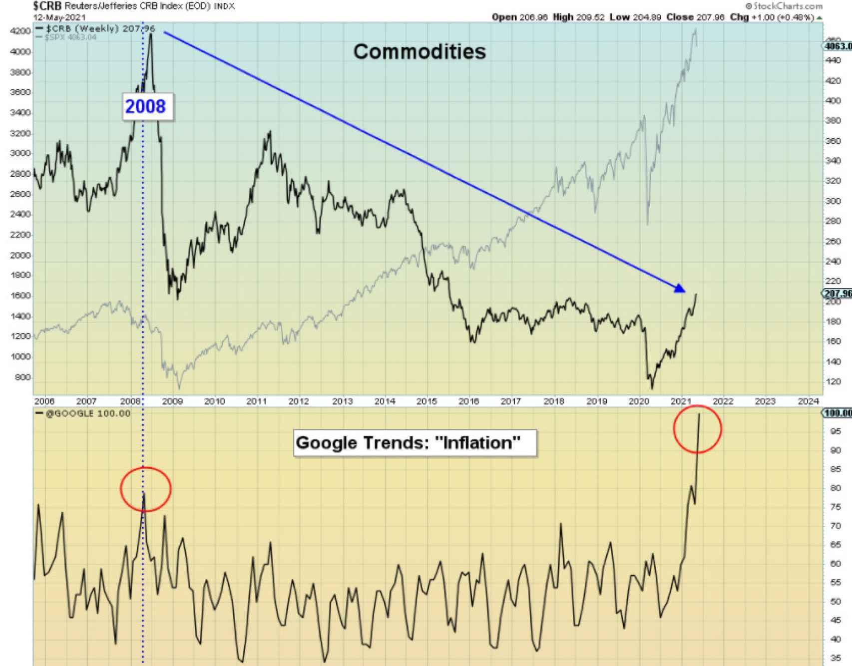 Búsqueda del término inflación en Google