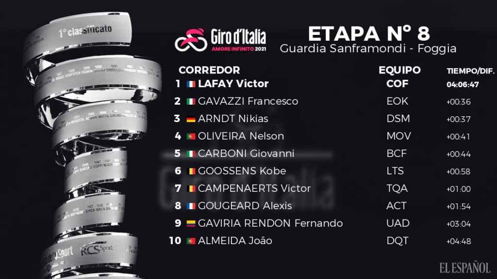 Clasificación de la octava etapa del Giro de Italia 2021