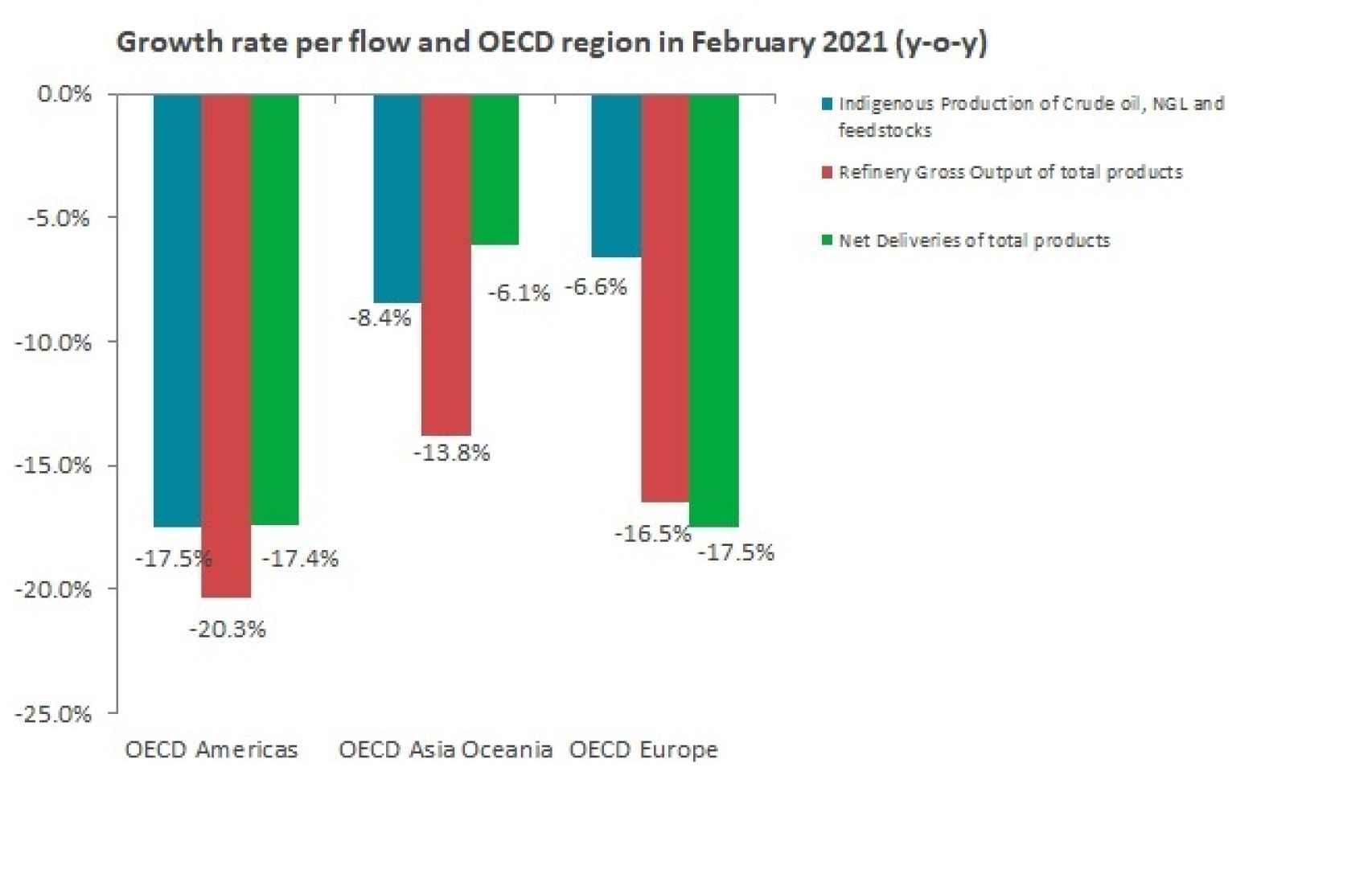 Crecimiento de la demanda de petróleo por regiones