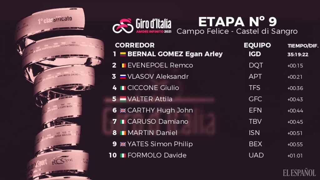 La clasificación general del Giro de Italia 2021 tras la novena etapa
