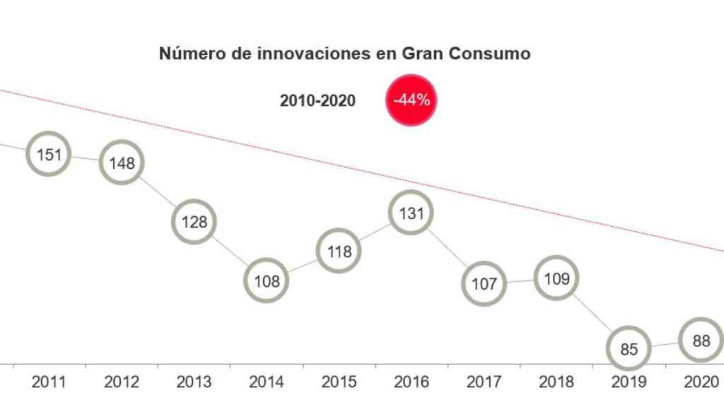 La evolución de las innovaciones presentadas por las marcas de gran consumo en la última década. Gráfico: Kantar