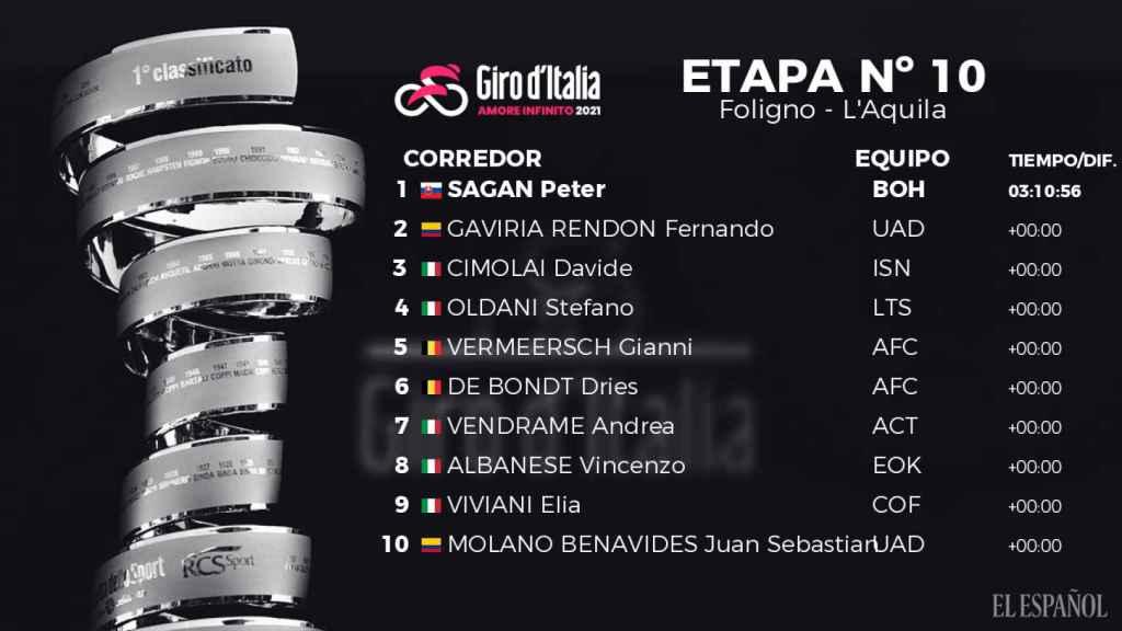 Clasificación de la 10ª etapa del Giro de Italia 2021