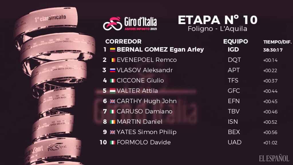 Clasificación general del Giro de Italia 2021 tras la 10ª etapa