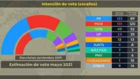 Una nueva encuesta da mayoría absoluta a la derecha de PP y Vox (Gráfico: Antena3)