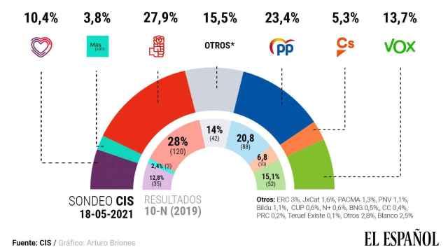 Gráfico de estimación de voto del CIS. Arturo Briones.
