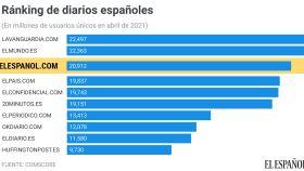Ránking de los diarios españoles en abril.