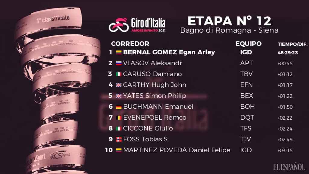 La clasificación general del Giro de Italia tras la etapa 12