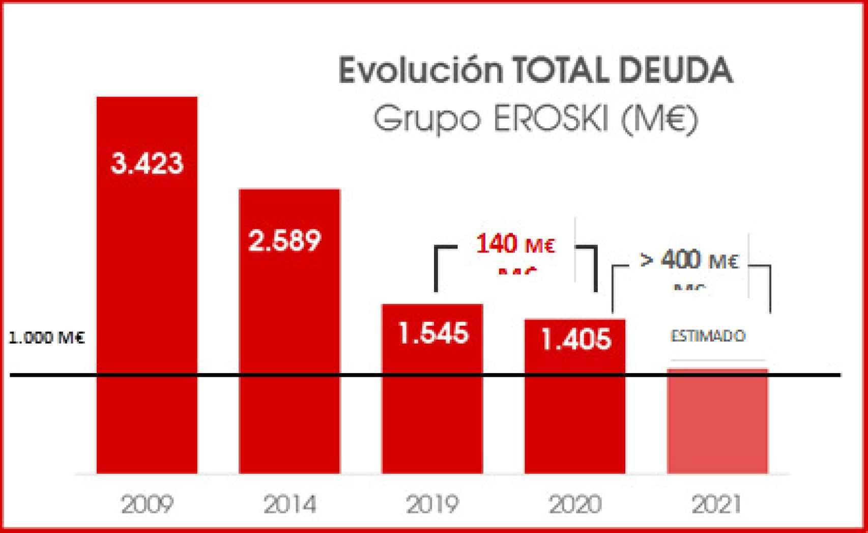 Evolución de la deuda de Eroski.