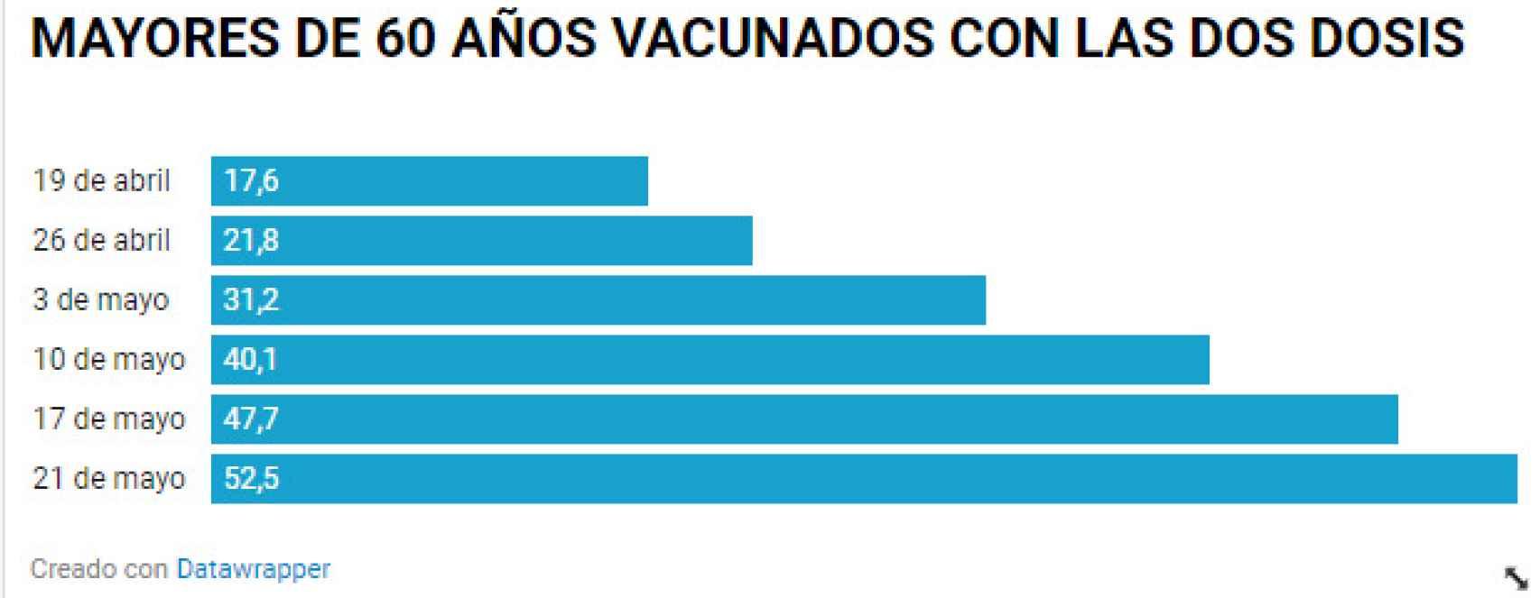 Porcentaje de mayores de 60 años vacunados con dos dosis.