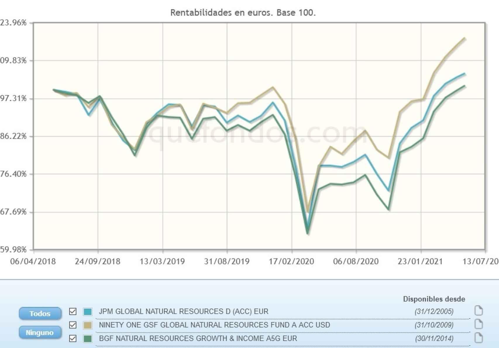 Evolución comparativa de fondos de inversión en materias primas.