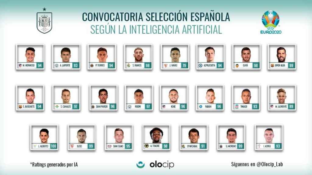 La convocatoria de España de Olocip utilizando inteligencia artificial para la Eurocopa
