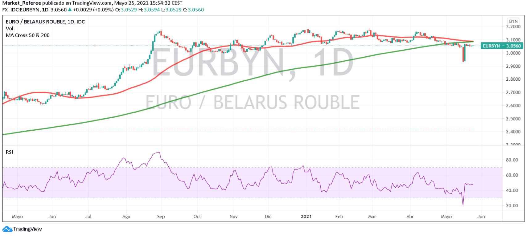Evolución del euro frente al rublo bielorruso en el mercado de divisas.