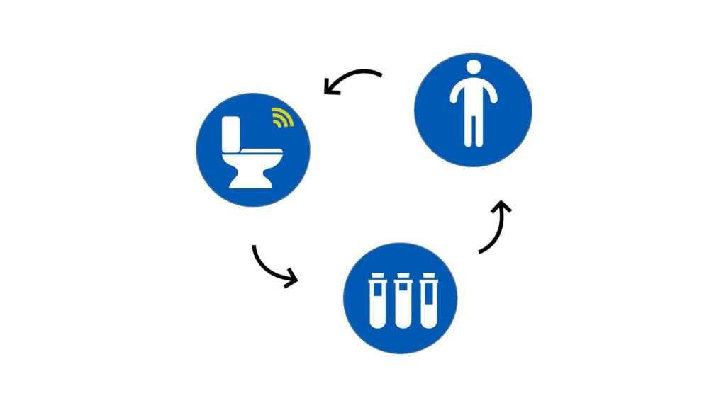 Así es el ciclo del váter inteligente.