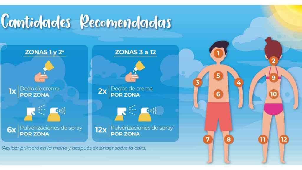 Mercadona has created a small guide on how much protector is recommended to use per area.