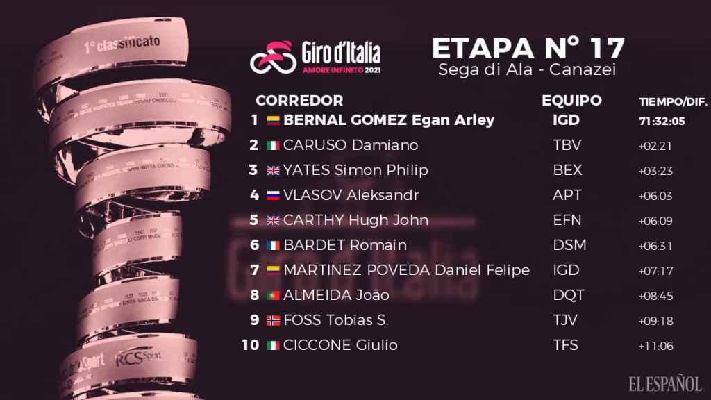 La clasificación general del Giro de Italia 2021 después de la etapa 17