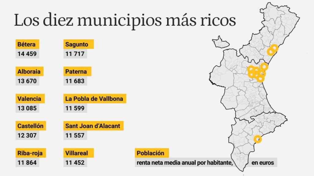 Municipios más ricos de la Comunidad Valenciana.
