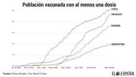 Porcentaje de población que ha recibido al menos una dosis de vacuna contra la Covid.