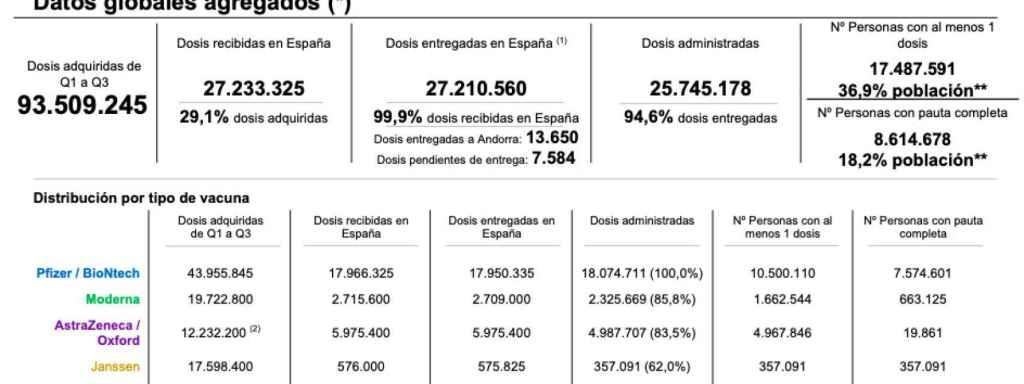Situación de la vacunación en España y la disposición de dosis el jueves 27 de mayo.