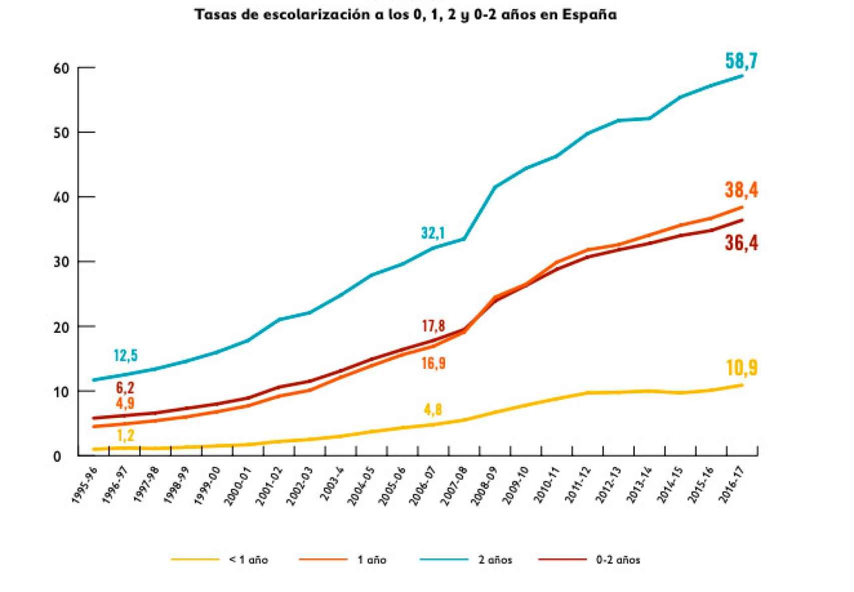 La escolarización de 0 a 3 años en España se ha duplicado en los últimos 10 años.