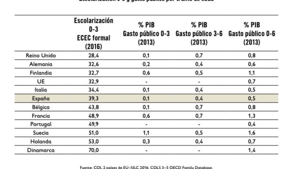 En España se han alcanzado niveles de escolarización para el 0-3 cercanos a Alemania.